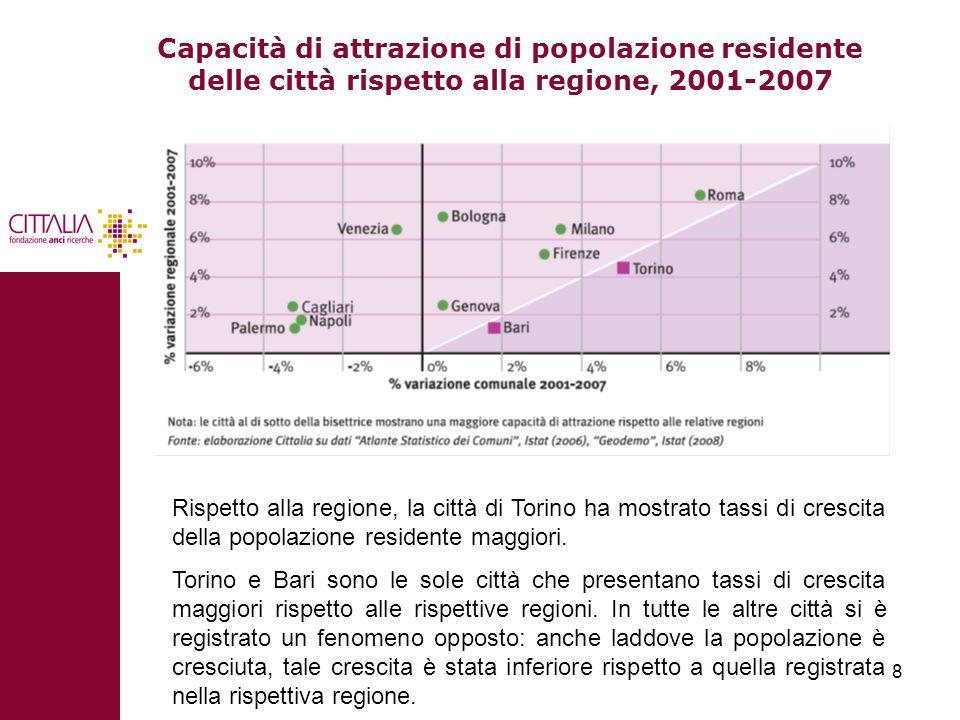 Capacità di attrazione di popolazione residente delle città rispetto alla regione, 2001-2007
