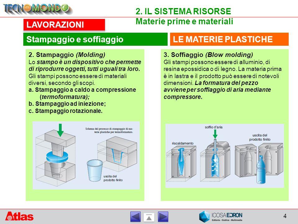 Materie prime e materiali LAVORAZIONI