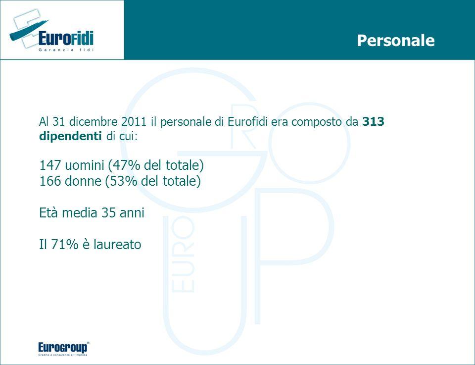Personale 147 uomini (47% del totale) 166 donne (53% del totale)