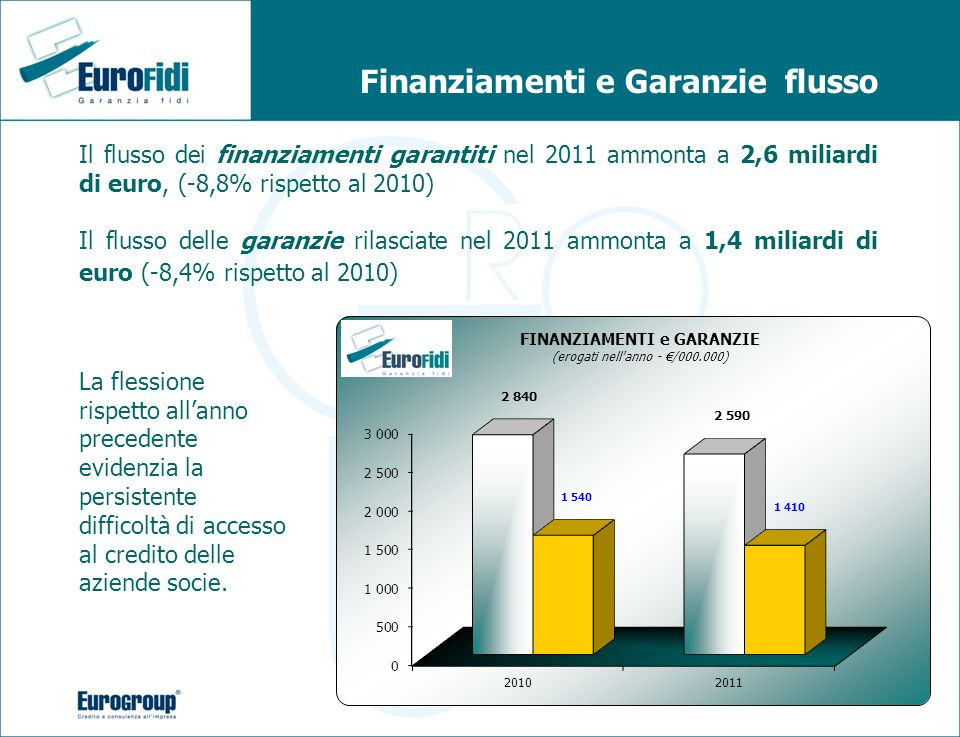 Finanziamenti e Garanzie flusso