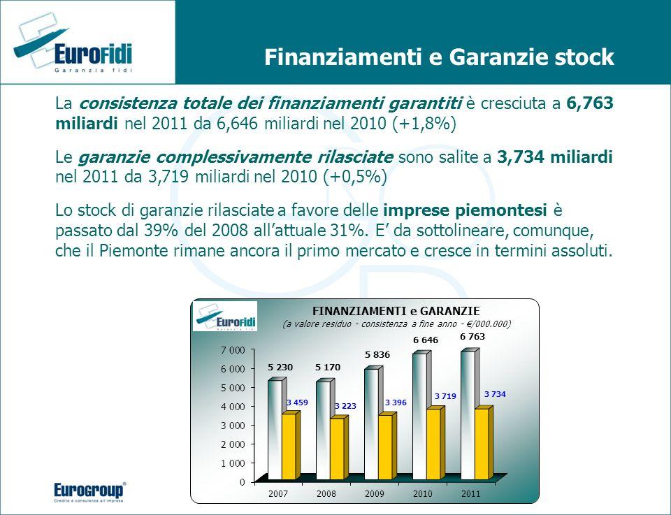 Finanziamenti e Garanzie stock