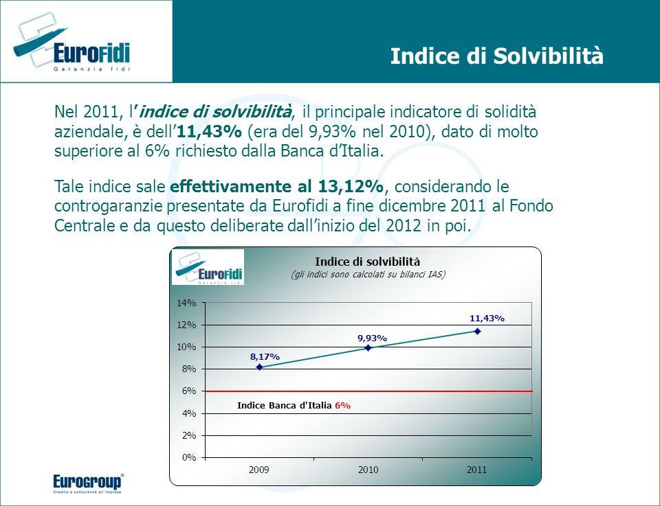 Indice di Solvibilità