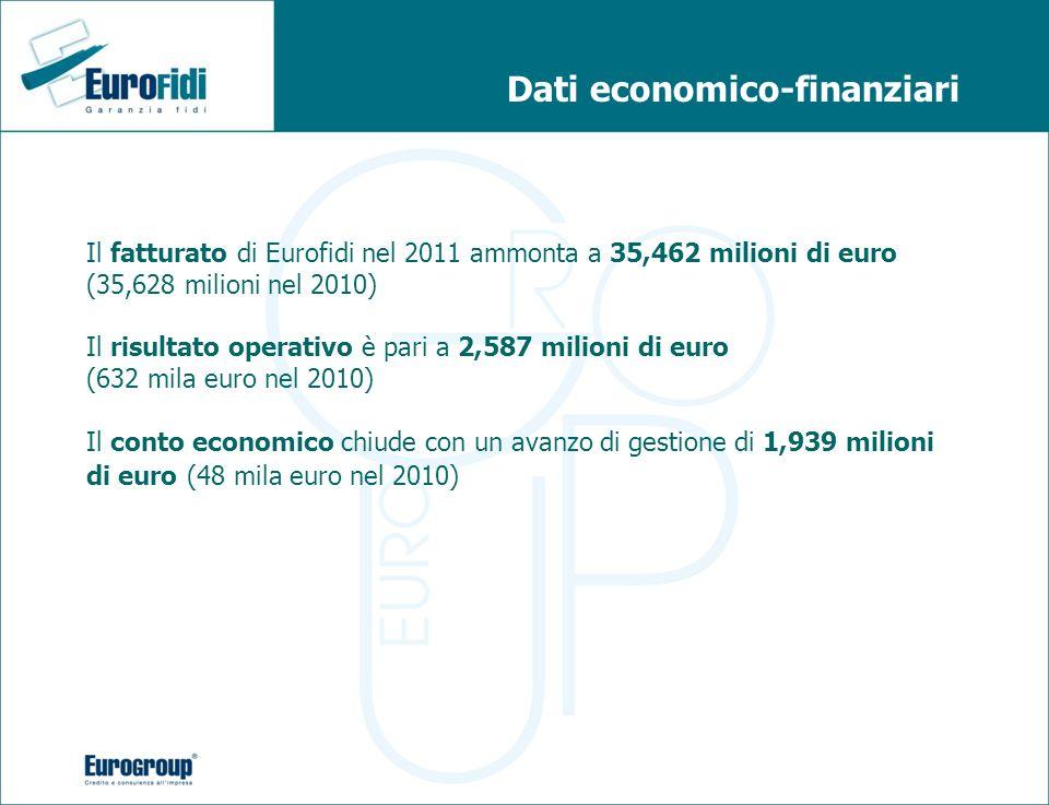 Dati economico-finanziari