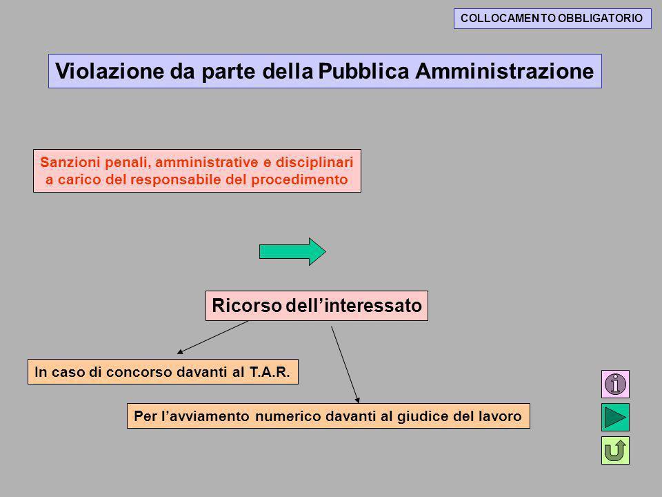 Violazione da parte della Pubblica Amministrazione