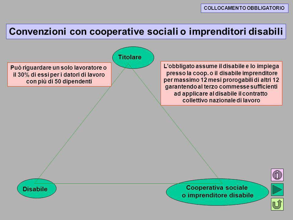 Convenzioni con cooperative sociali o imprenditori disabili