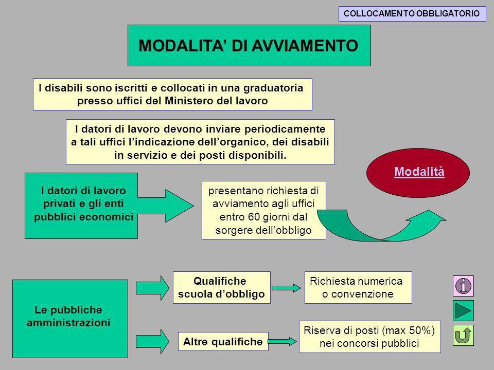 MODALITA' DI AVVIAMENTO
