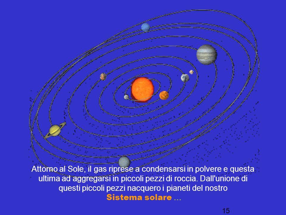 Attorno al Sole, il gas riprese a condensarsi in polvere e questa ultima ad aggregarsi in piccoli pezzi di roccia. Dall unione di questi piccoli pezzi nacquero i pianeti del nostro