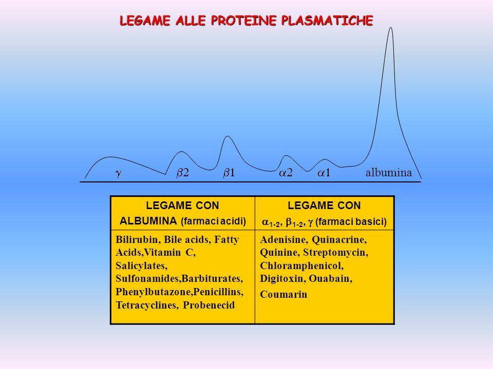 ALBUMINA (farmaci acidi) a1-2, b1-2, g (farmaci basici)