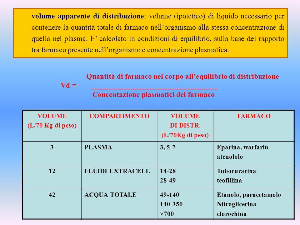 Concentazione plasmatici del farmaco