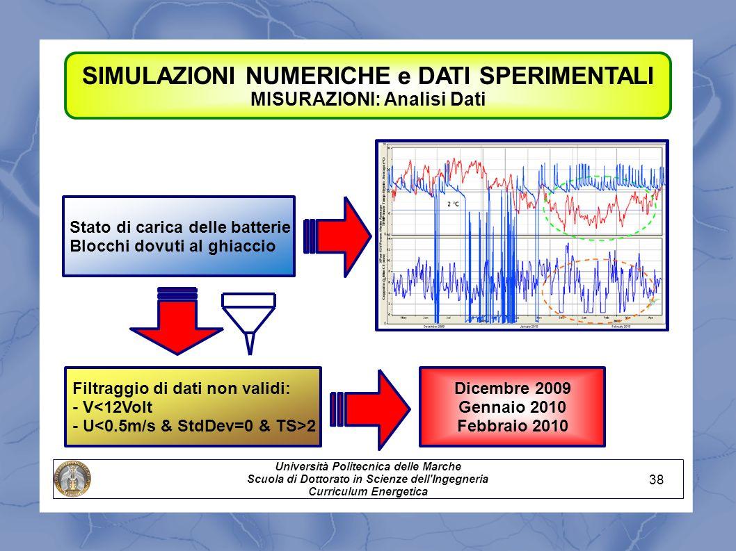 SIMULAZIONI NUMERICHE e DATI SPERIMENTALI MISURAZIONI: Analisi Dati