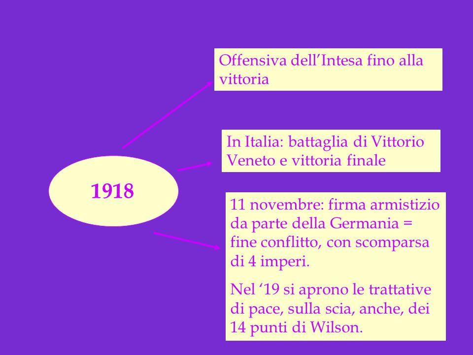 1918 Offensiva dell'Intesa fino alla vittoria