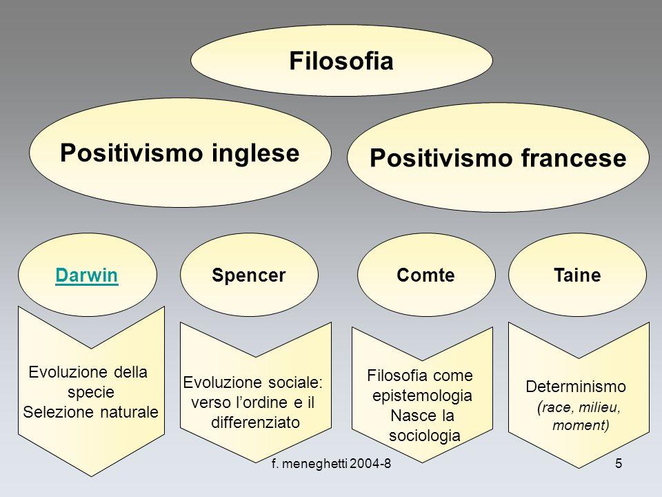 Filosofia Positivismo inglese Positivismo francese