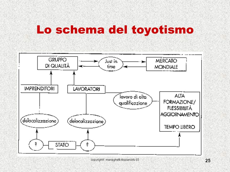 Lo schema del toyotismo