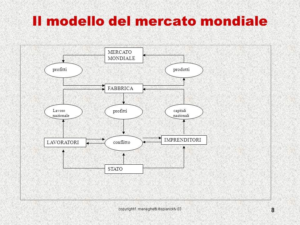 Il modello del mercato mondiale