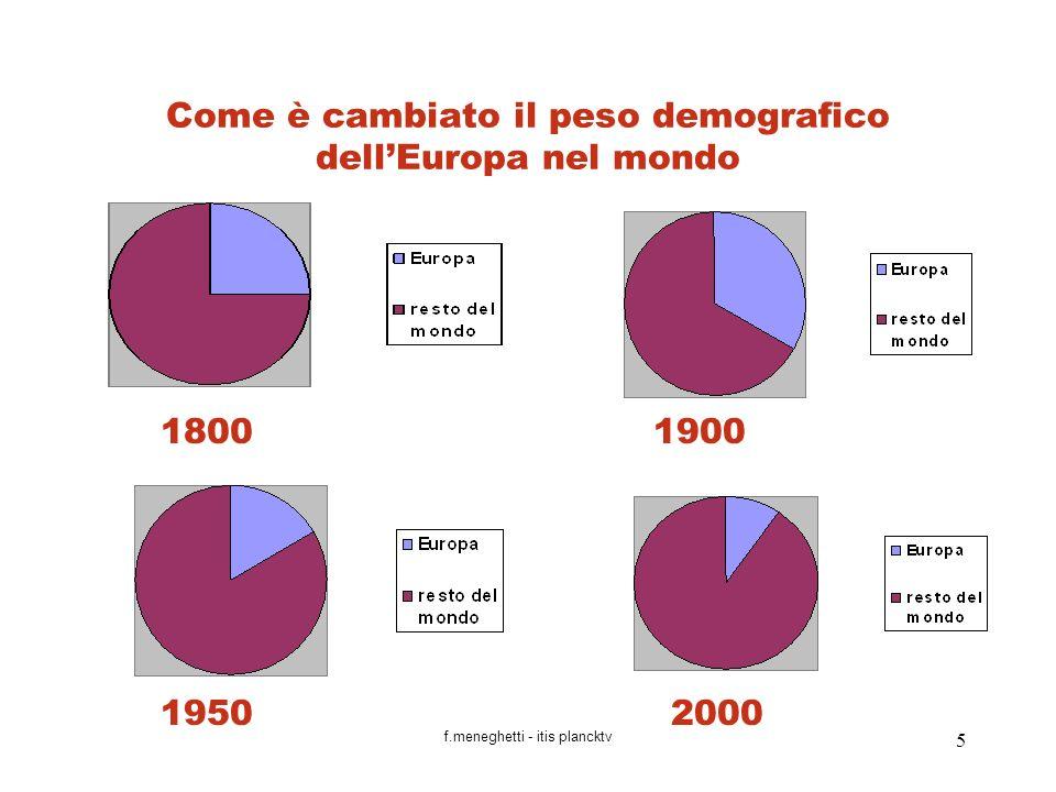 Come è cambiato il peso demografico dell'Europa nel mondo