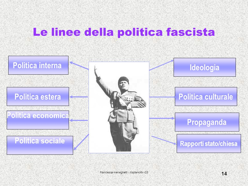 Le linee della politica fascista