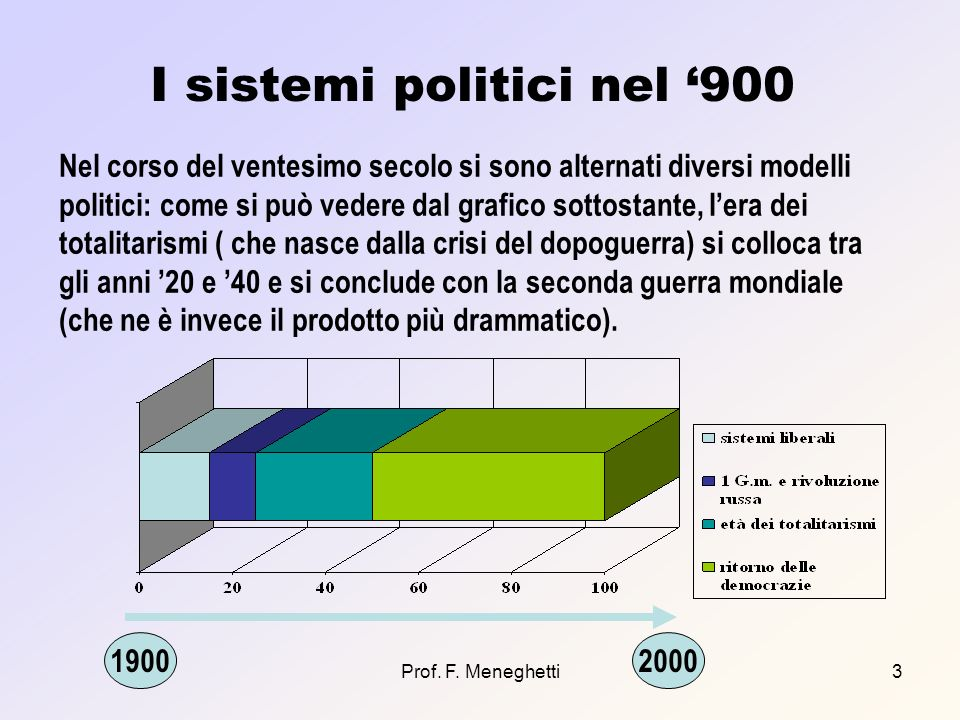 I sistemi politici nel '900