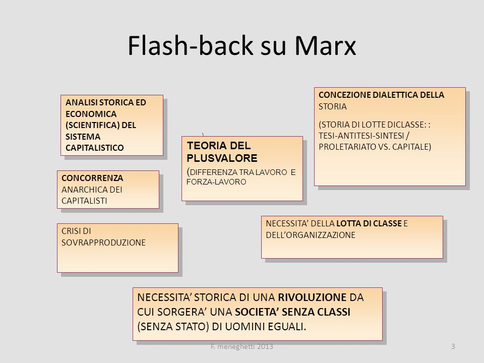 Flash-back su Marx CONCEZIONE DIALETTICA DELLA STORIA. (STORIA DI LOTTE DICLASSE: : TESI-ANTITESI-SINTESI / PROLETARIATO VS. CAPITALE)