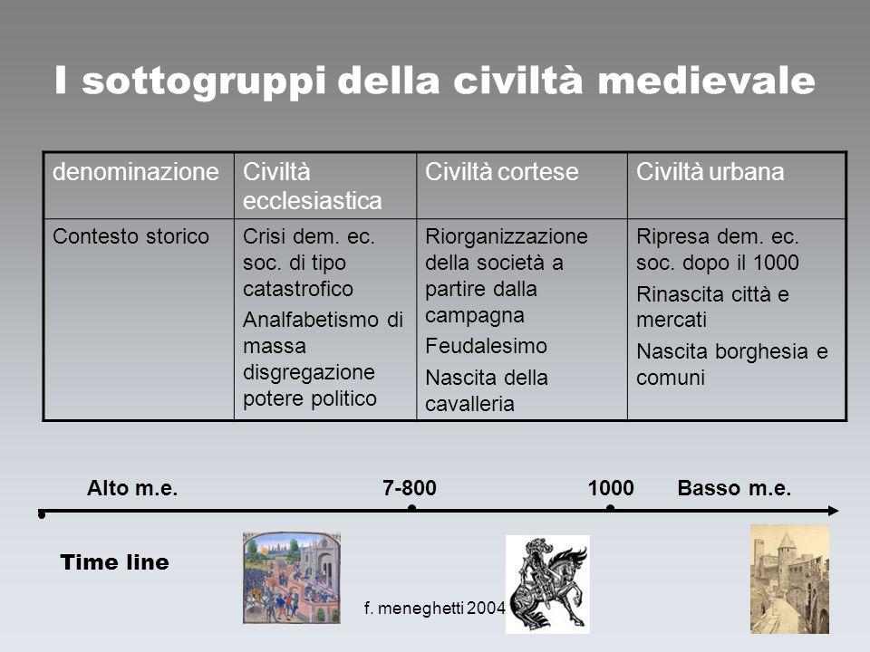 I sottogruppi della civiltà medievale