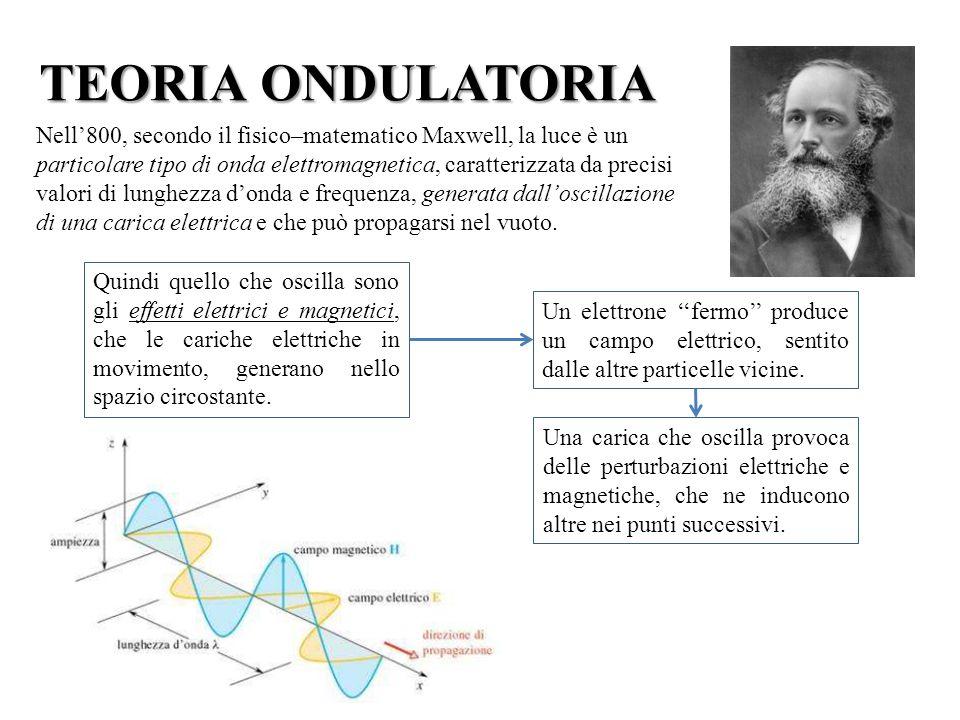 TEORIA ONDULATORIA Nell'800, secondo il fisico–matematico Maxwell, la luce è un.