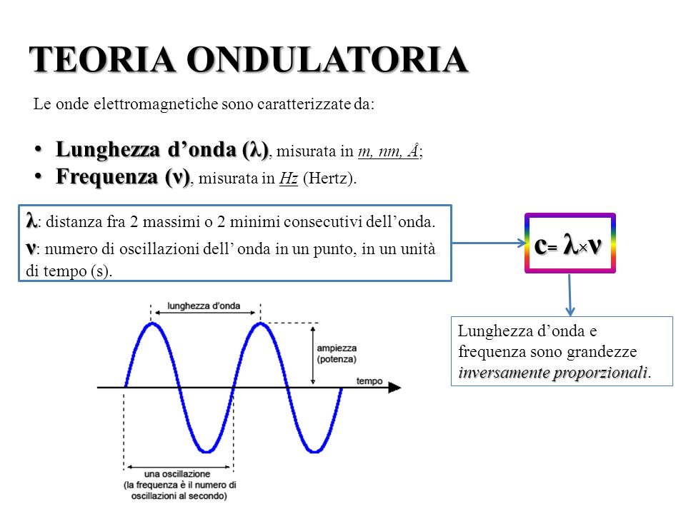 TEORIA ONDULATORIA c= λ×ν Lunghezza d'onda (λ), misurata in m, nm, Å;