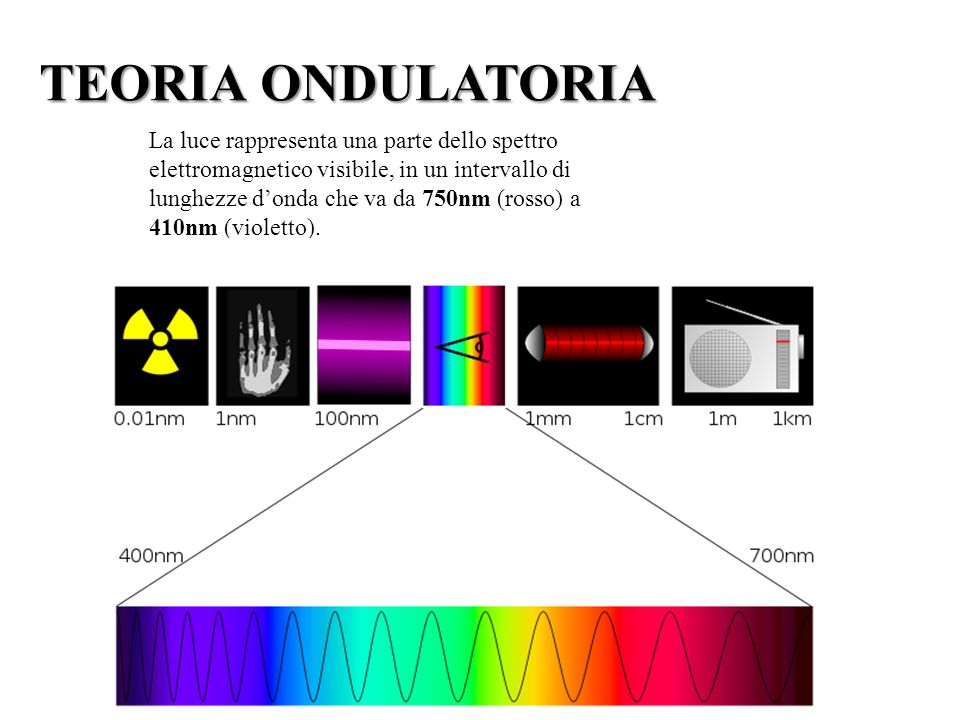 TEORIA ONDULATORIA La luce rappresenta una parte dello spettro elettromagnetico visibile, in un intervallo di.