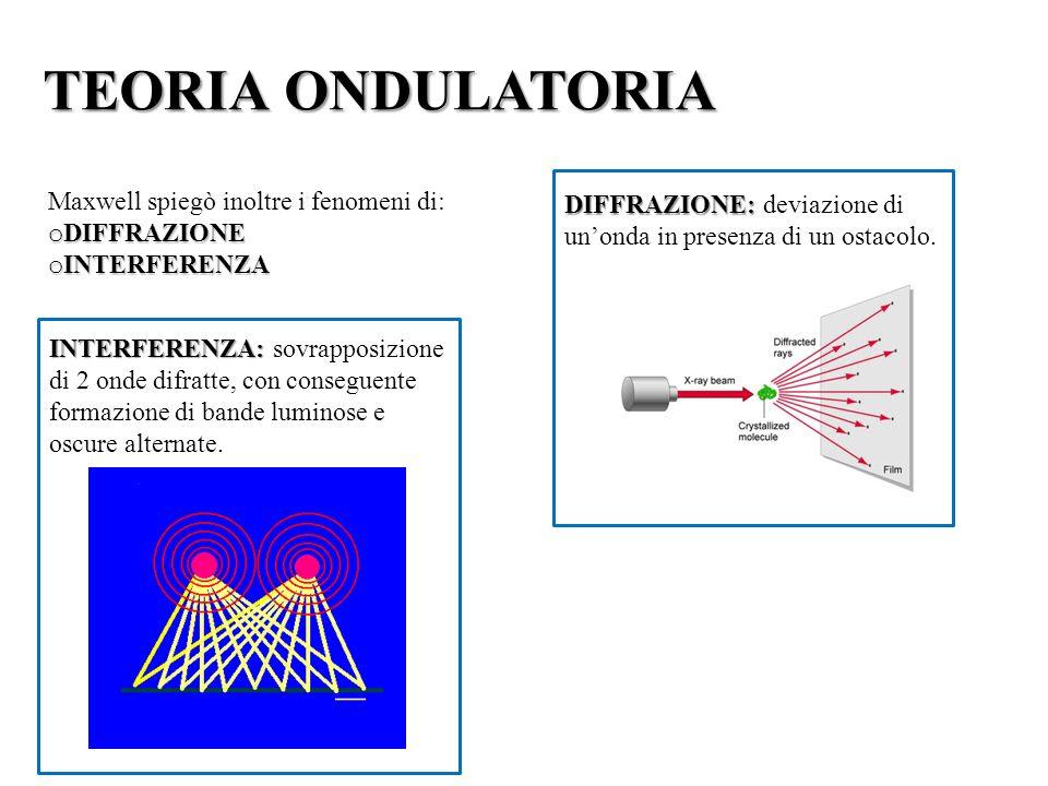 TEORIA ONDULATORIA DIFFRAZIONE: deviazione di un'onda in presenza di un ostacolo. Maxwell spiegò inoltre i fenomeni di: