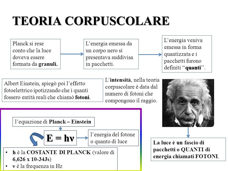 TEORIA CORPUSCOLARE E = hν