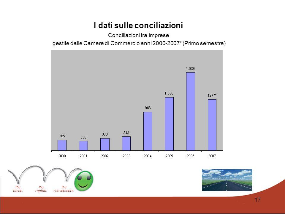 I dati sulle conciliazioni