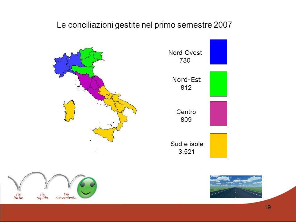 Le conciliazioni gestite nel primo semestre 2007
