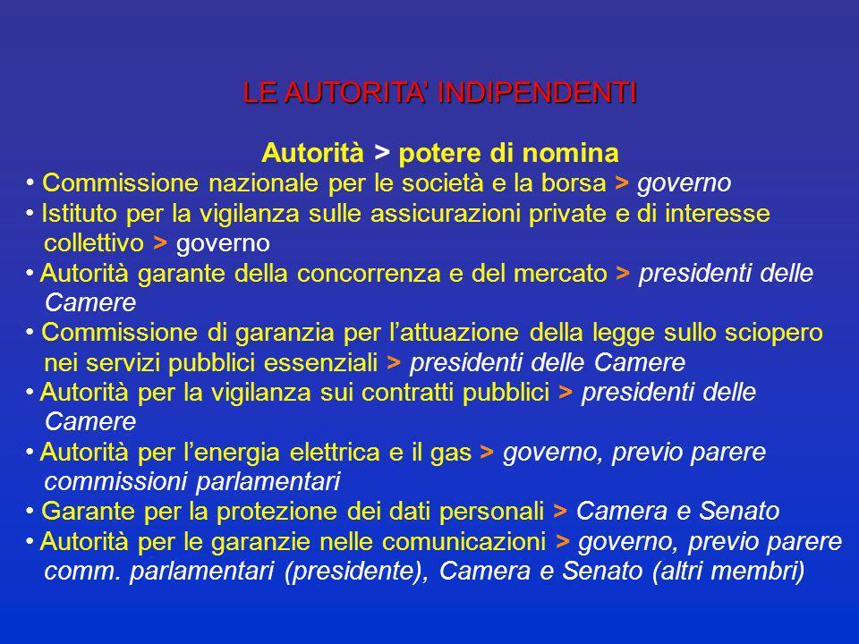Autorità > potere di nomina
