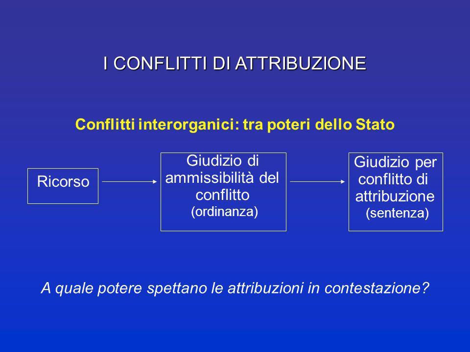 Conflitti interorganici: tra poteri dello Stato