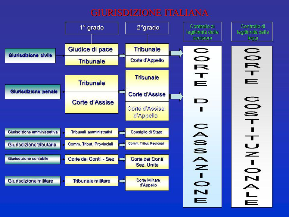 GIURISDIZIONE ITALIANA