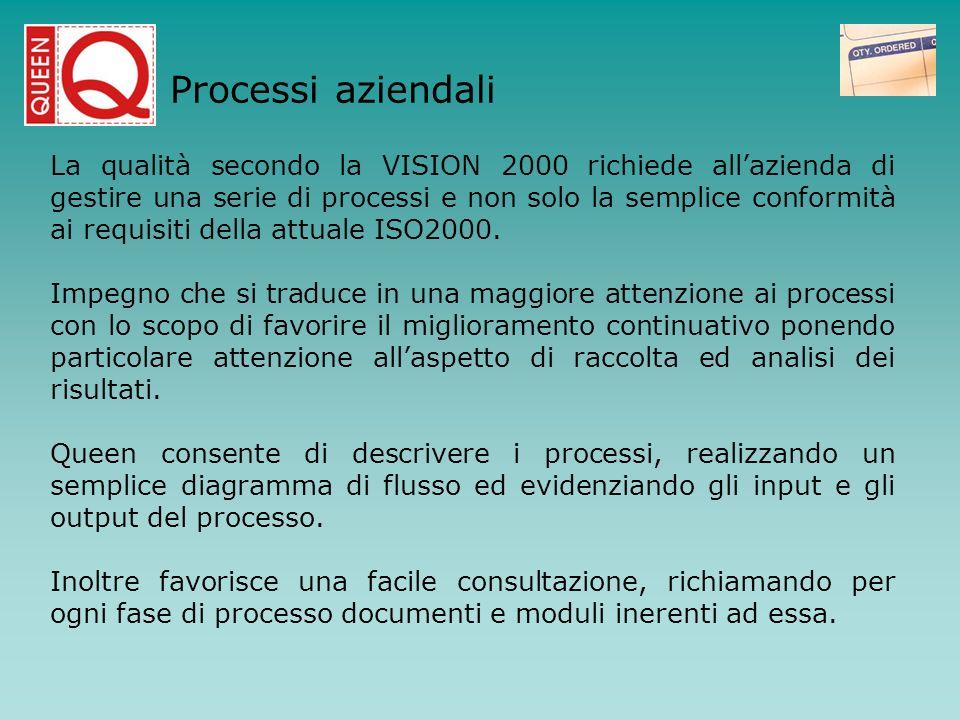 Processi aziendali