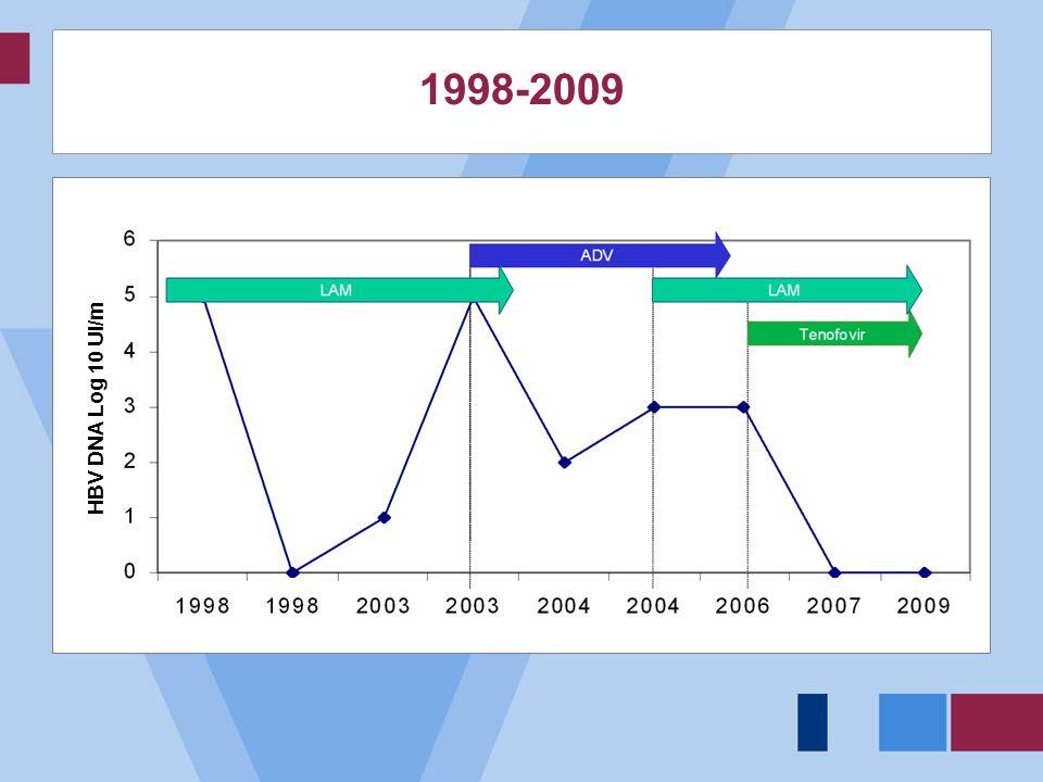 1998-2009 HBV DNA Log 10 UI/m