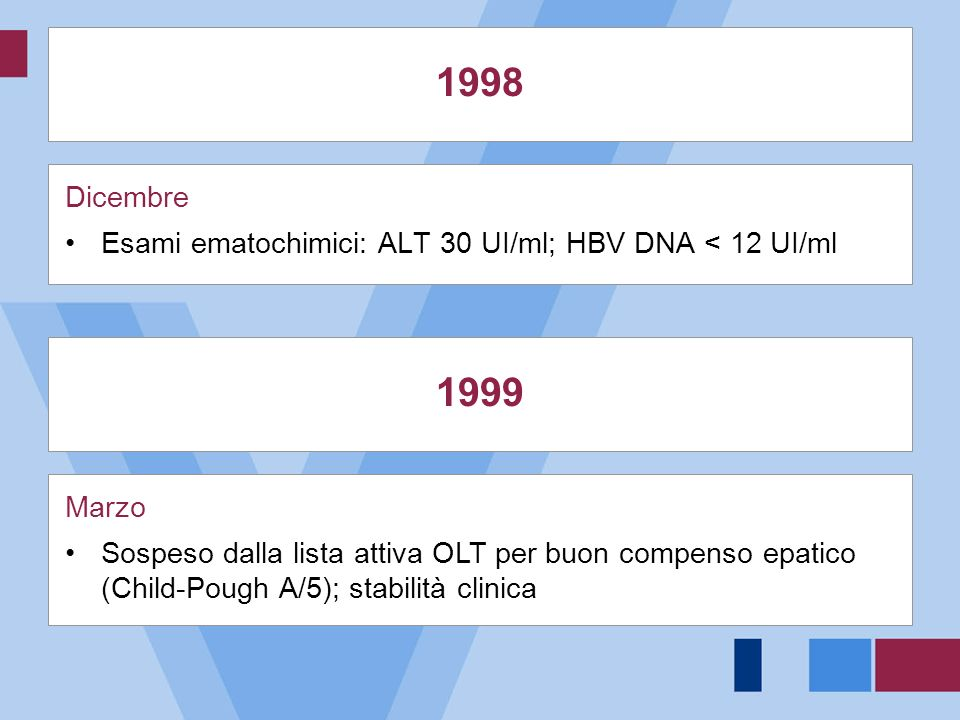 1998Dicembre. Esami ematochimici: ALT 30 UI/ml; HBV DNA < 12 UI/ml. 1999. Marzo.