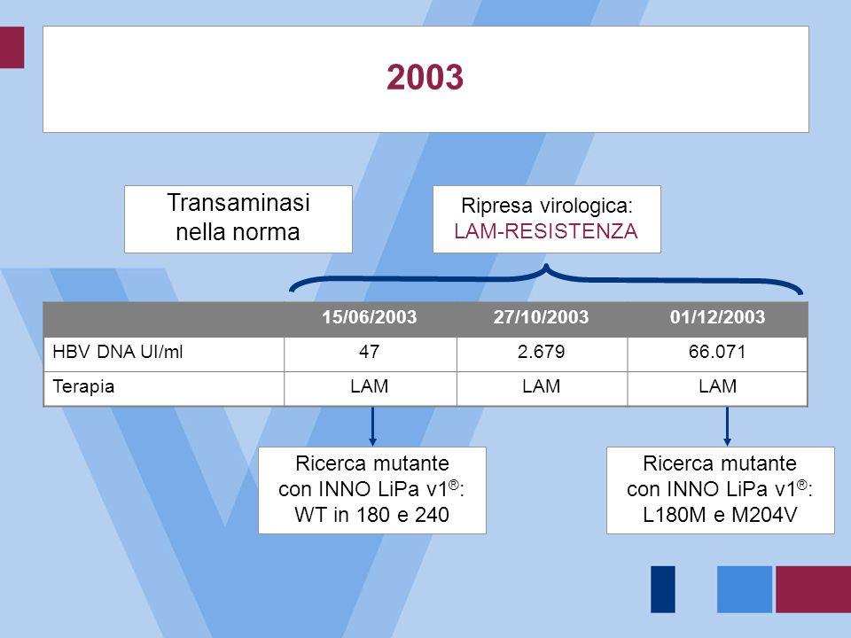2003 Transaminasi nella norma Ripresa virologica: LAM-RESISTENZA