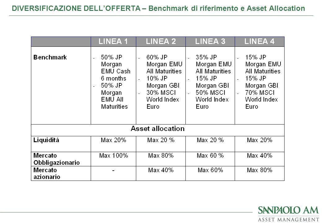 DIVERSIFICAZIONE DELL'OFFERTA – Benchmark di riferimento e Asset Allocation