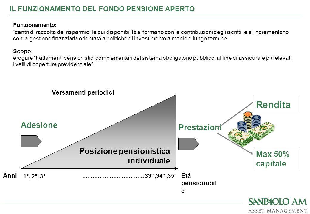 Rendita Adesione Prestazioni Posizione pensionistica individuale