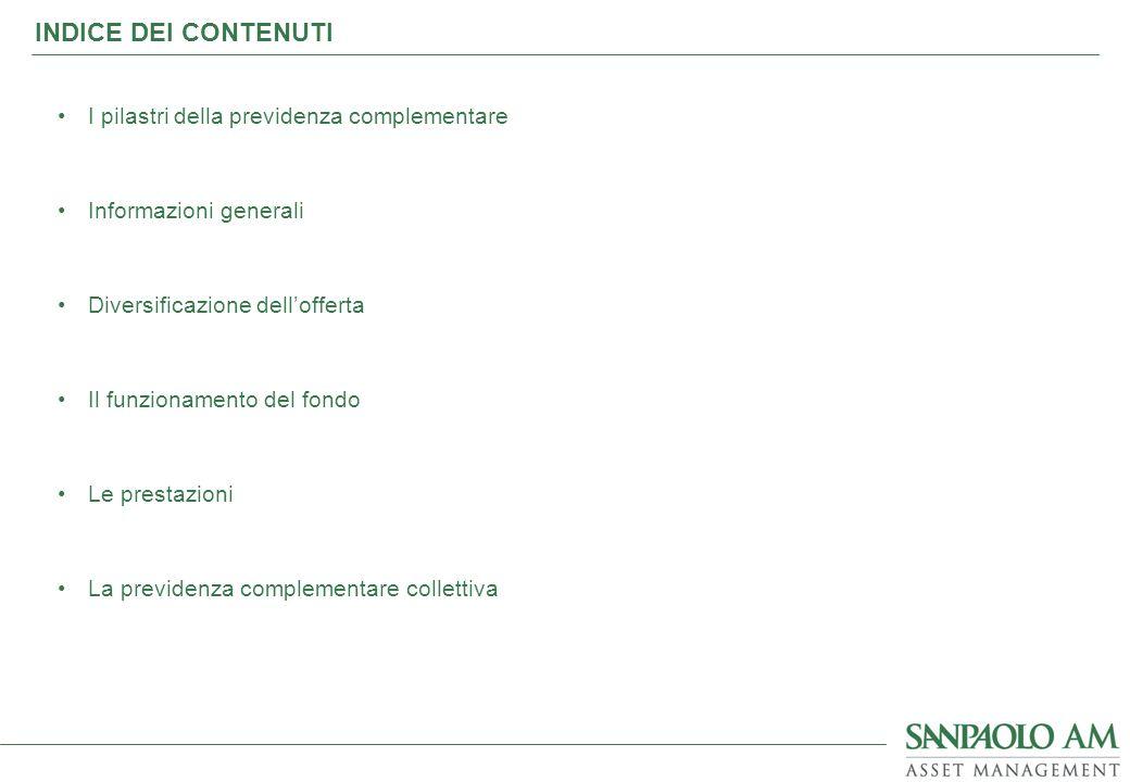 INDICE DEI CONTENUTI I pilastri della previdenza complementare
