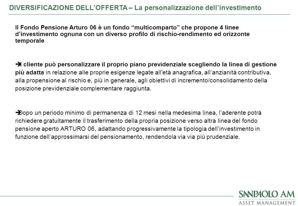 DIVERSIFICAZIONE DELL'OFFERTA – La personalizzazione dell'investimento