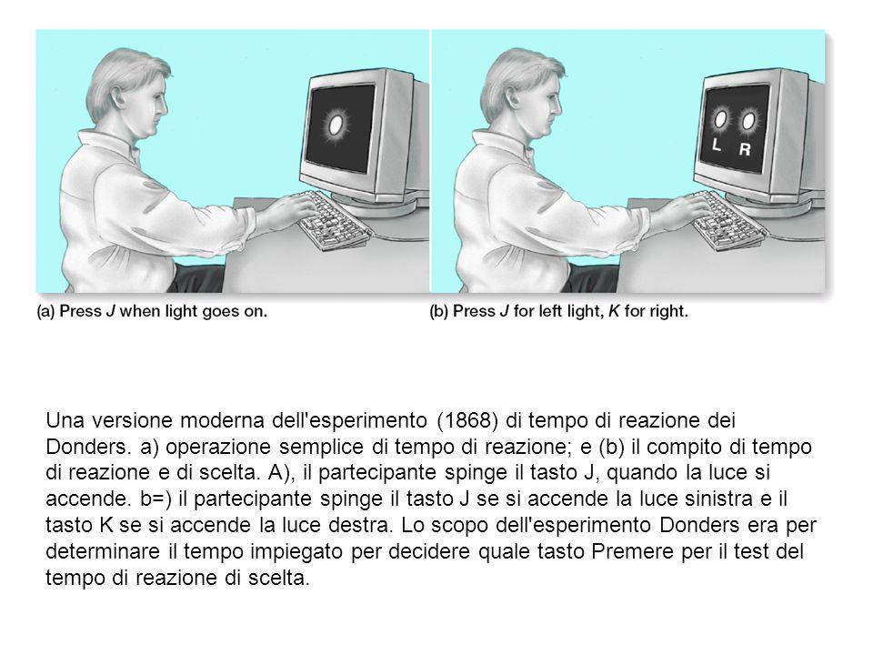 Una versione moderna dell esperimento (1868) di tempo di reazione dei Donders.