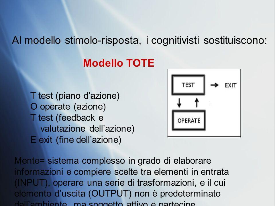 Al modello stimolo-risposta, i cognitivisti sostituiscono: