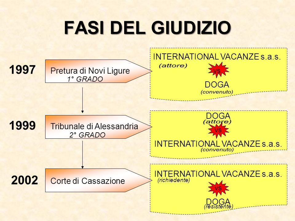 FASI DEL GIUDIZIO (attore) (convenuto) (attore) (convenuto) 1997 1999