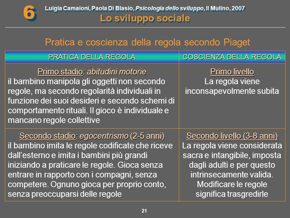 Pratica e coscienza della regola secondo Piaget