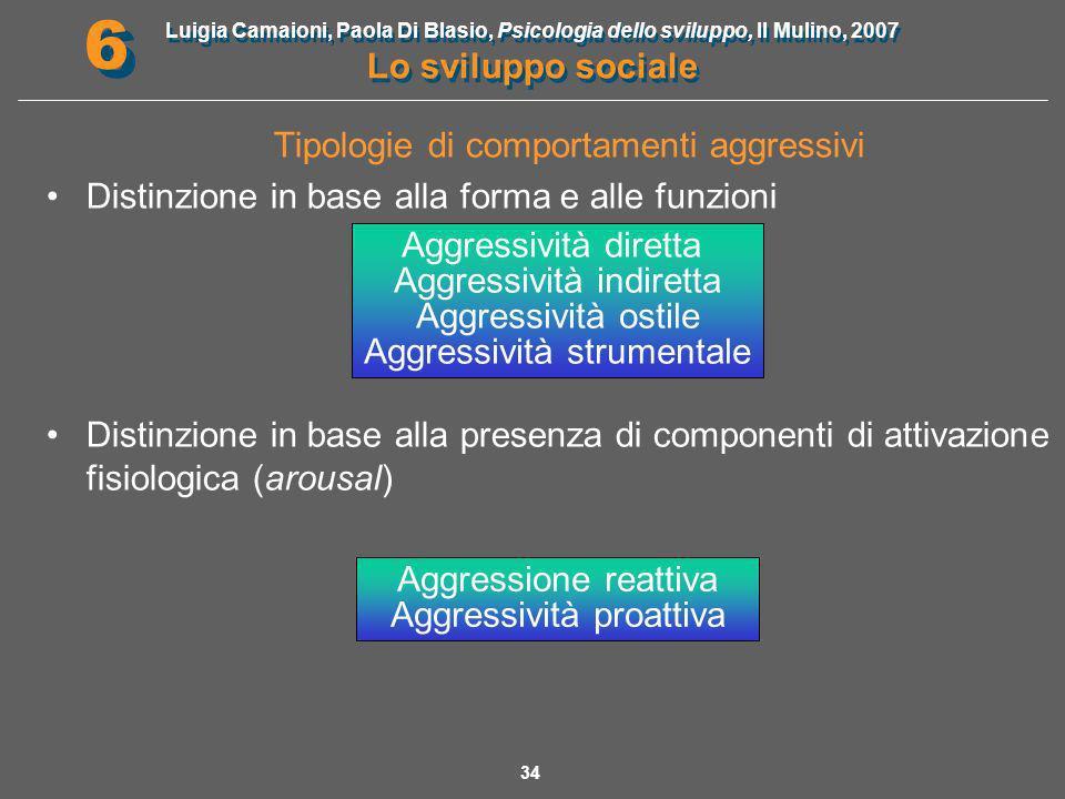 Tipologie di comportamenti aggressivi