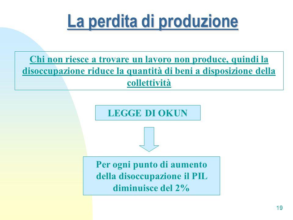 La perdita di produzione