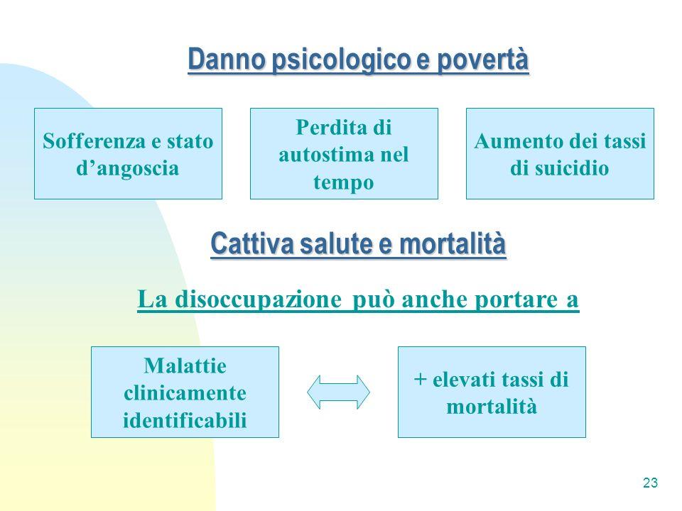 Danno psicologico e povertà