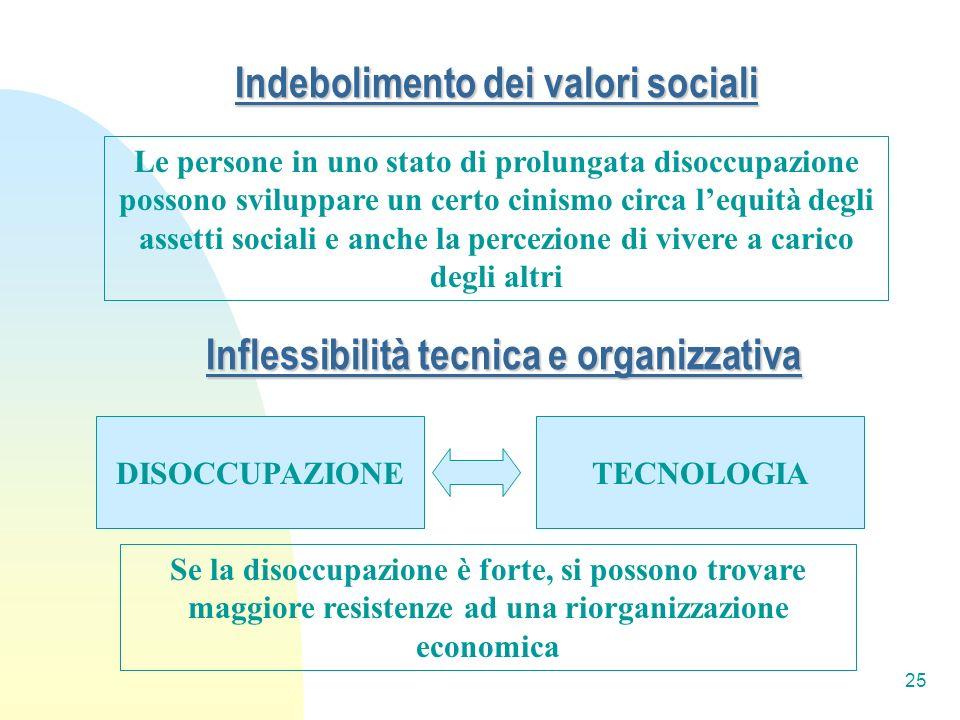 Inflessibilità tecnica e organizzativa