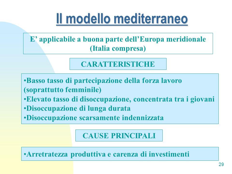 Il modello mediterraneo